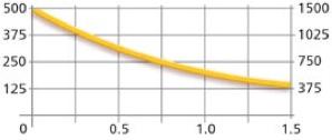 График зависимости Веса Груза, Силы и Зазора, для Магнитного грузозахвата MaxX 250