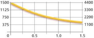 График зависимости Веса Груза, Силы и Зазора, для Магнитного грузозахвата MaxX 1500