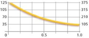 График зависимости силы притяжения, веса груза и зазора для MaxX 125